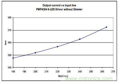 低成本 高PF 高亮度调节的 LED照明设计11