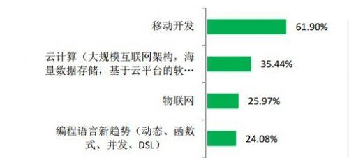 开发者薪资调查:2013年哪种编程语言最赚钱?