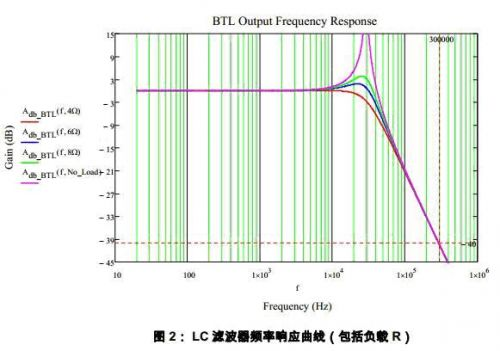 Class D 功放高次谐波过流保护分析和解决方法 2
