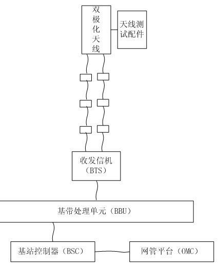 在线检测基站天馈系统的方法 0