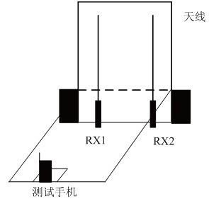 在线检测基站天馈系统的方法 1