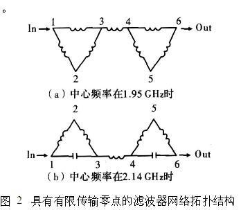 基于交叉耦合的同轴腔双工器设计 1