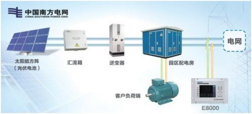 E8000电能质量在线监测装置在光伏发电领域的应用0