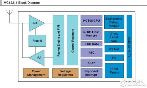 飞思卡尔:MC12311低于1GHzRF和8位HCS08收发器0
