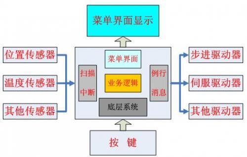 《国产嵌入式微系统msOS成型记》之一:何为嵌入式微系统  0