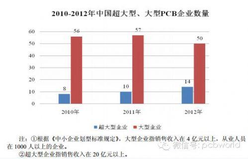 台湾PCB供应商纷纷提高HDI板产能0