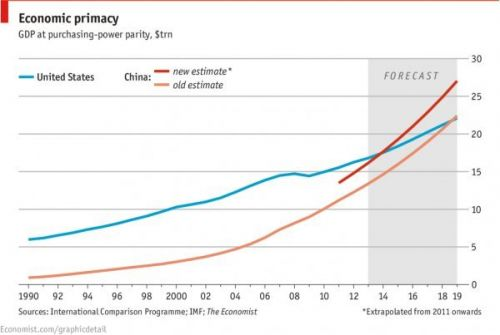 世界经济最强国!中国GDP今年有望超越美国