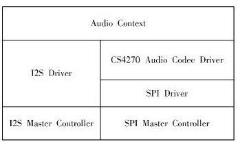 SPB嵌入式音频处理系统设计3