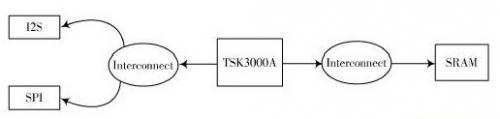SPB嵌入式音频处理系统设计1