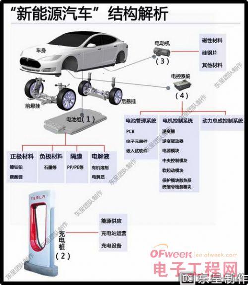 新能源汽车全产业链图解