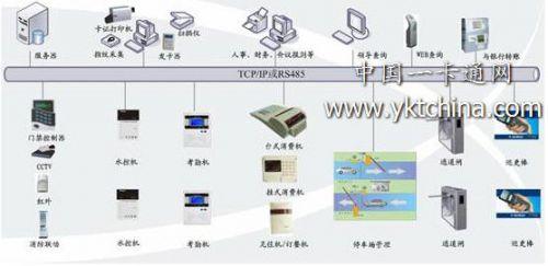 南京标明企业一卡通系统方案0