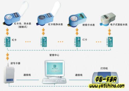 杭州竞达预付费ic卡一表一卡系统解决方案