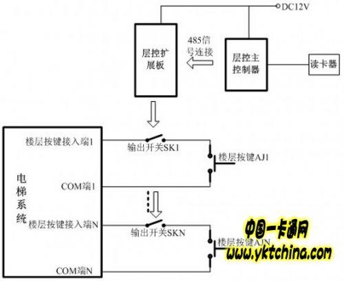 原理说明:  该种接法在16层以内只需用一个楼层主控板便可连接,如果超出16层,可连接扩展板,最多可增加三个扩展板,控制多达64层的电梯。  层控主控板与层控扩展板在上电前SK1——SKN都是闭合的,那么楼层按键AJ1——AJN都有效。  层控主控制板与层控扩展板上电之后,SK1——SKN都断开,则楼层按键AJ1——AJN都无效。  刷卡后,该卡所对应权限的楼层的SKX闭合,则在3秒(1—255秒