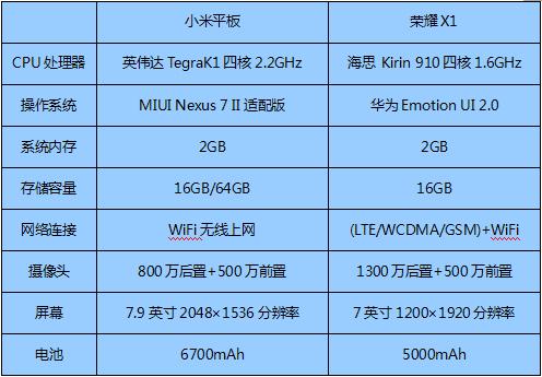 小米平板PK荣耀X1:平板与手机不是一回事3