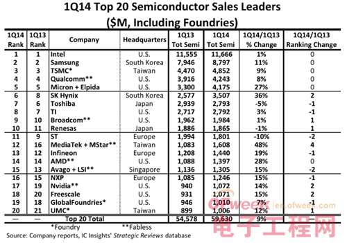 2014 Q1半导体企业20大营收排行榜0