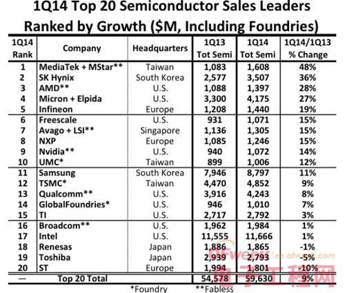 2014 Q1半导体企业20大营收排行榜1
