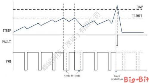 Fortior三相无刷直流电机正弦波控制专用集成芯片3