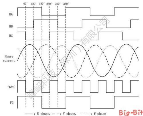 Fortior三相无刷直流电机正弦波控制专用集成芯片0