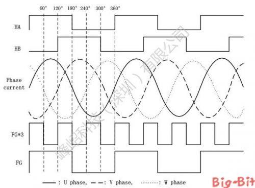 Fortior三相无刷直流电机正弦波控制专用集成芯片2