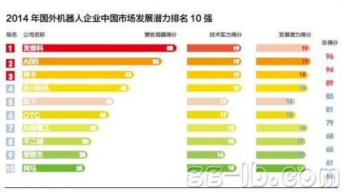 2014年国外机器人企业中国市场发展潜力排名10强图片