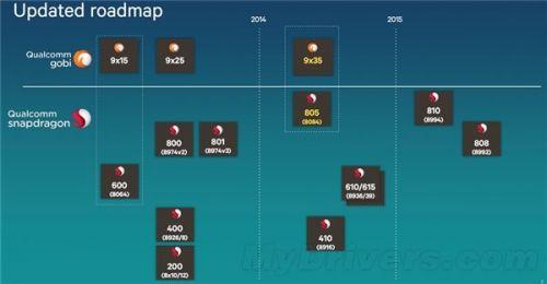 骁龙805解析、性能实战:GPU牛逼产品可期0