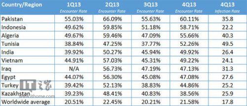 2013十大恶意软件高危国家榜单:幸好没中国1