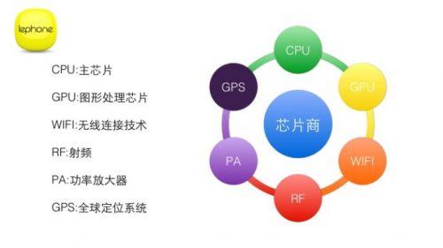 个让你了解手机产业链全貌的PPT