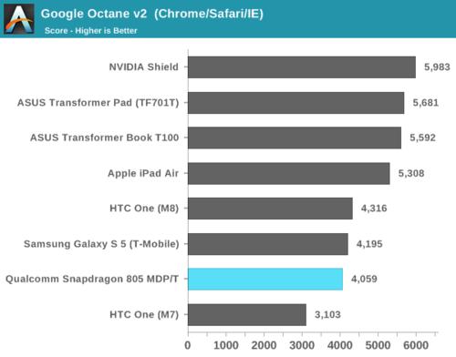 高通骁龙805解析:GPU提升明显 内存带宽翻倍14