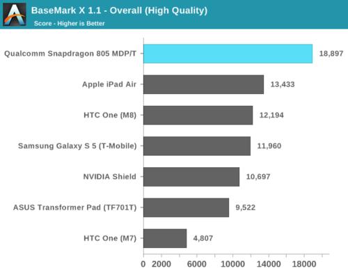 高通骁龙805解析:GPU提升明显 内存带宽翻倍25