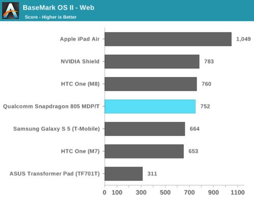 高通骁龙805解析:GPU提升明显 内存带宽翻倍18