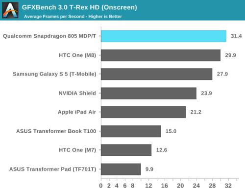 高通骁龙805解析:GPU提升明显 内存带宽翻倍30