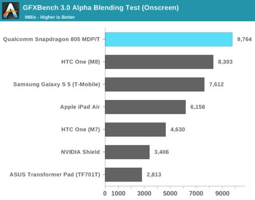 高通骁龙805解析:GPU提升明显 内存带宽翻倍34