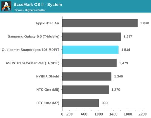 高通骁龙805解析:GPU提升明显 内存带宽翻倍12