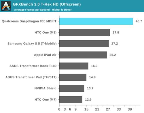 高通骁龙805解析:GPU提升明显 内存带宽翻倍31