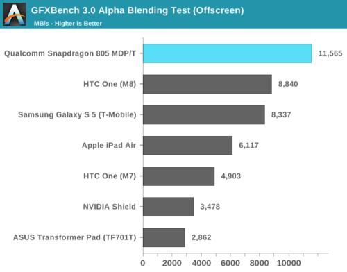 高通骁龙805解析:GPU提升明显 内存带宽翻倍35