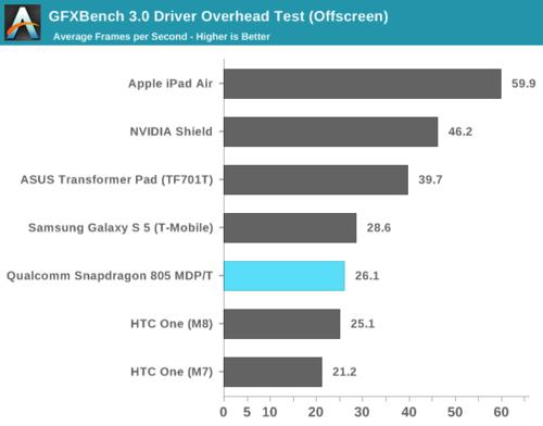 高通骁龙805解析:GPU提升明显 内存带宽翻倍36