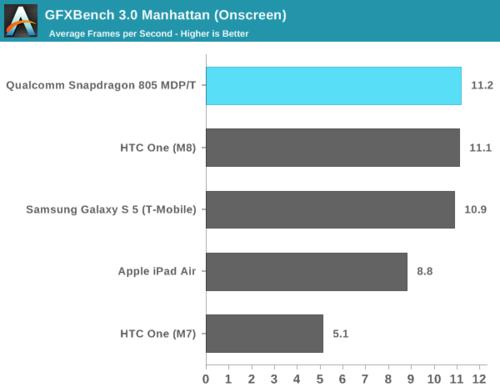 高通骁龙805解析:GPU提升明显 内存带宽翻倍28