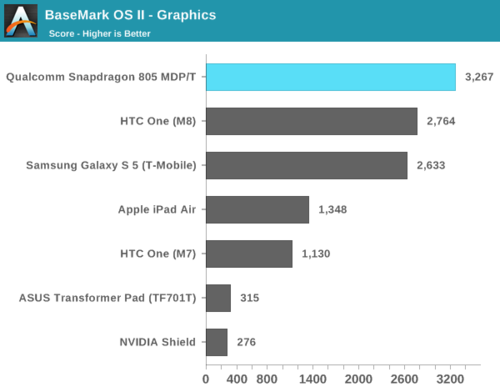 高通骁龙805解析:GPU提升明显 内存带宽翻倍17