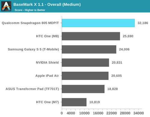 高通骁龙805解析:GPU提升明显 内存带宽翻倍22
