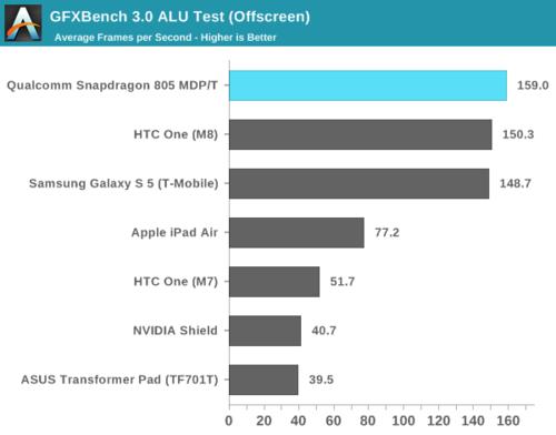 高通骁龙805解析:GPU提升明显 内存带宽翻倍33