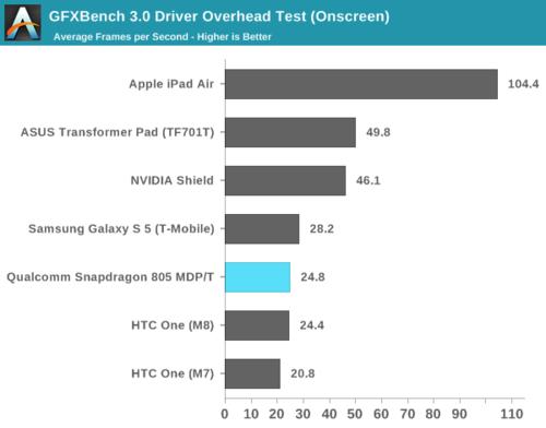 高通骁龙805解析:GPU提升明显 内存带宽翻倍19