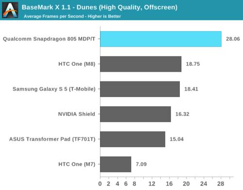 高通骁龙805解析:GPU提升明显 内存带宽翻倍26