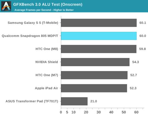 高通骁龙805解析:GPU提升明显 内存带宽翻倍32