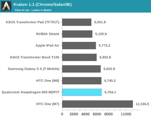 高通骁龙805解析:GPU提升明显 内存带宽翻倍15