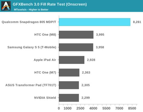 高通骁龙805解析:GPU提升明显 内存带宽翻倍39