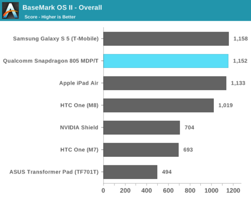 高通骁龙805解析:GPU提升明显 内存带宽翻倍13