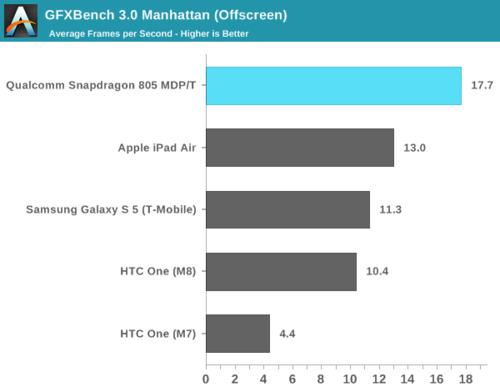 高通骁龙805解析:GPU提升明显 内存带宽翻倍29
