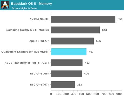 高通骁龙805解析:GPU提升明显、内存带宽翻倍16