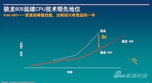 高通骁龙805解析:GPU提升明显、内存带宽翻倍2