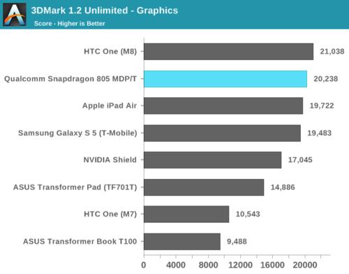 高通骁龙805解析:GPU提升明显、内存带宽翻倍20